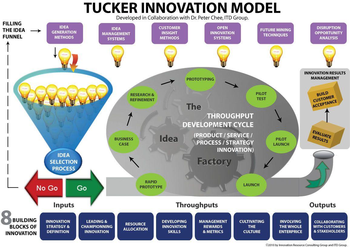 Tucker Innovation Model Innovation models, Innovation