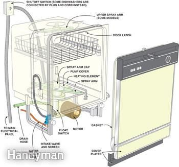 Dishwasher Repair And Maintenance Dishwasher Repair Cleaning Dishes Diy Home Repair