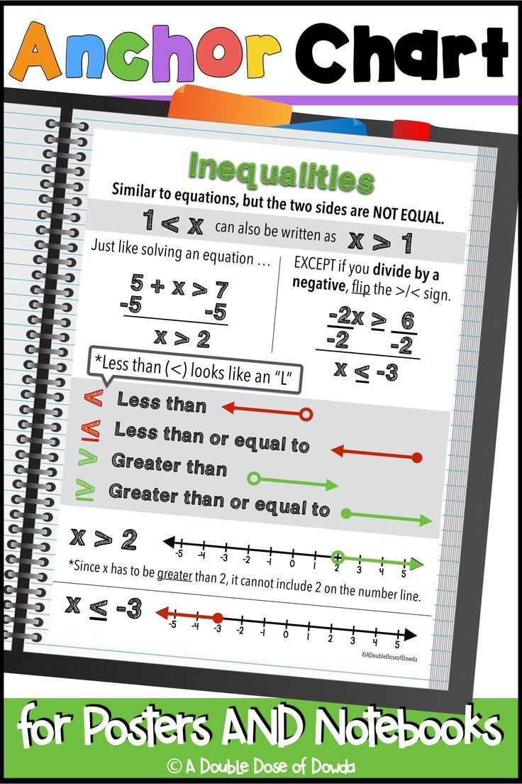 Inequalities anchor chart for interactive notebooks and