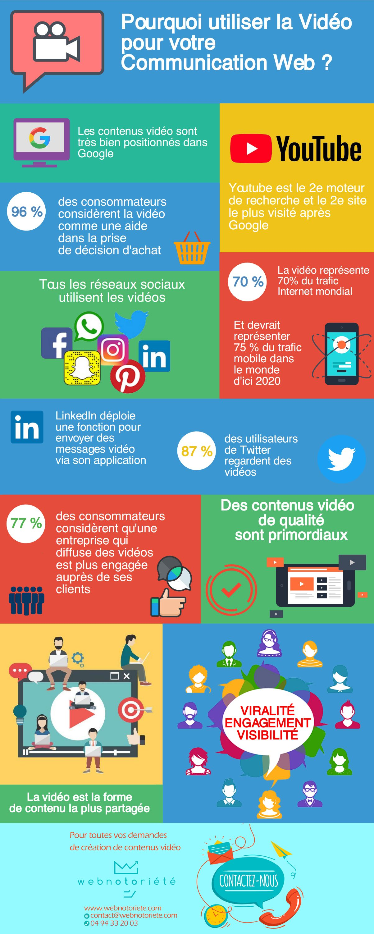 Choisir La Video Pour Votre Communication Web Infographie Communication Reseaux Sociaux Agence De Communication