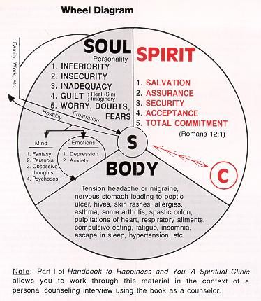 The Message | Soul vs Spirit | Spirit soul, Soul vs spirit