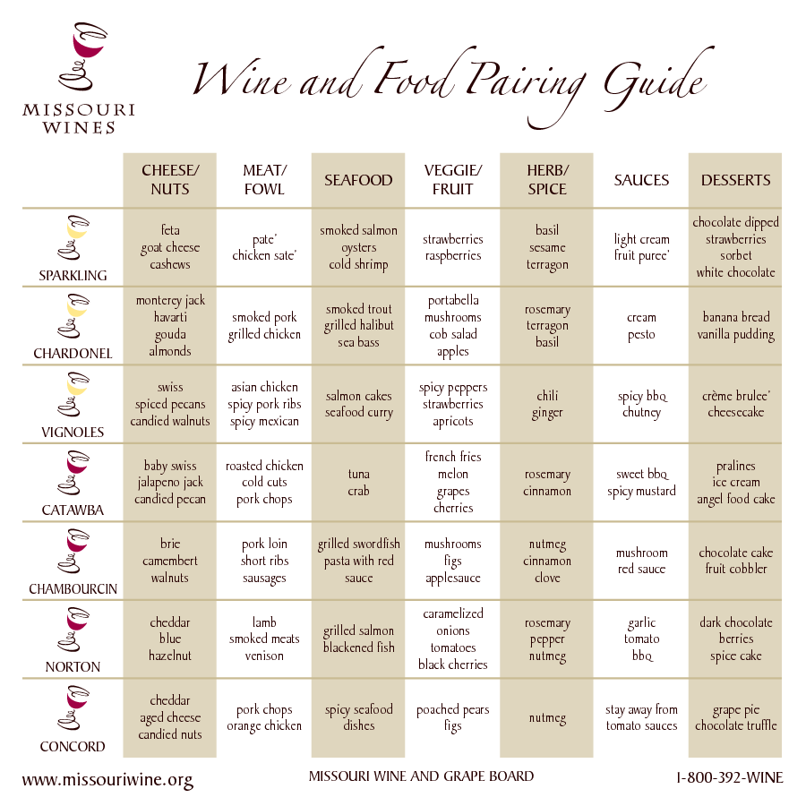 Cheese wine fruit pairings charts nuts and food pairing guide meat fowl seafood also rh pinterest