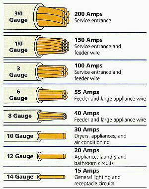 electrical wire size chart: Electrical wire gauge diy pinterest gauges electrical