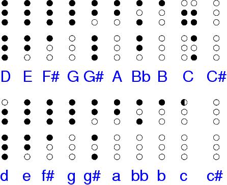 flute keys chart for beginners Google Search Flute – Recorder Finger Chart