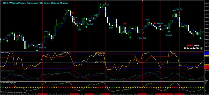 Technical Analysis Momentum Currency Indicator Binary