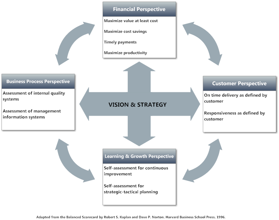 harley davidson balanced scorecard business perspective Cascading a balanced scorecard means to translate the corporate-wide scorecard (referred to as tier 1) down to first business units, support units or departments (tier 2) and then teams or individuals (tier 3) the end result should be focus across all levels of the organization that is consistent.