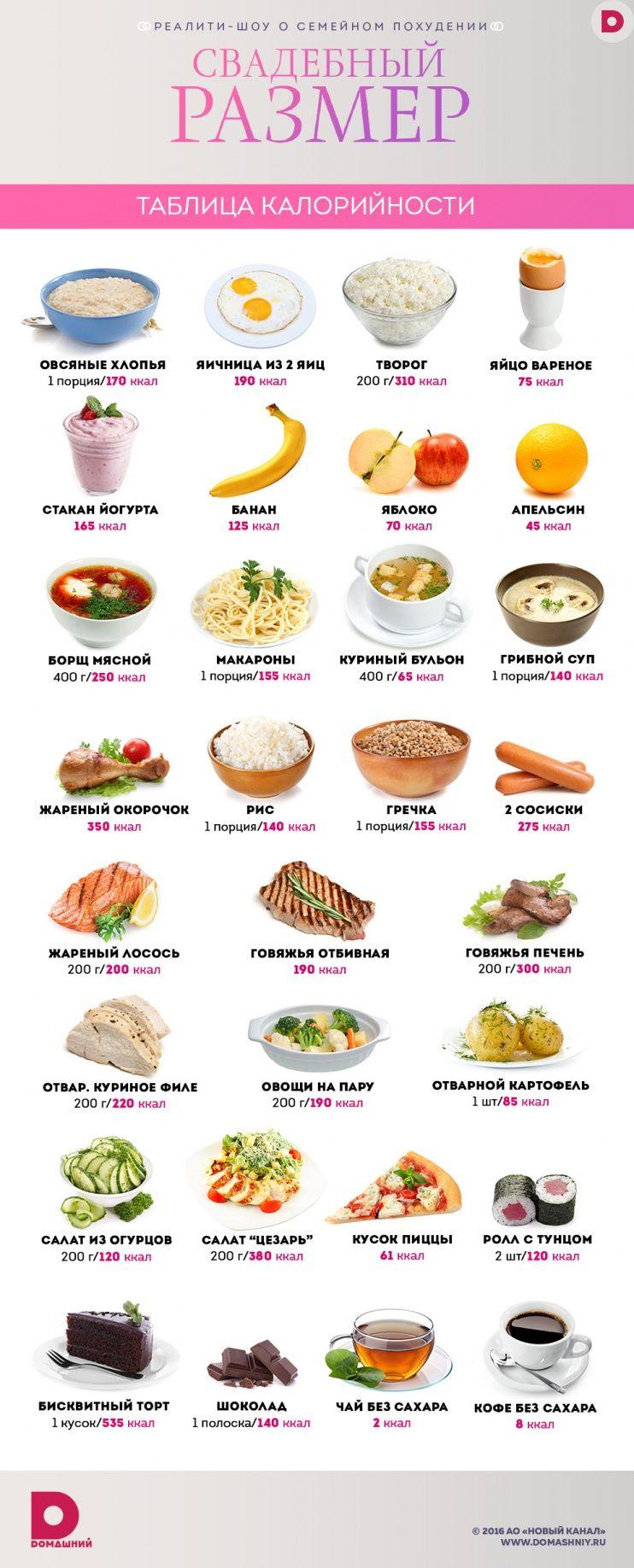 калории в еде и напитках добавки цементный раствор