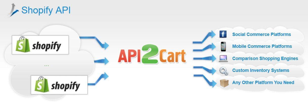 API2Cart integrates with Shopify API and allows you to retrieve all