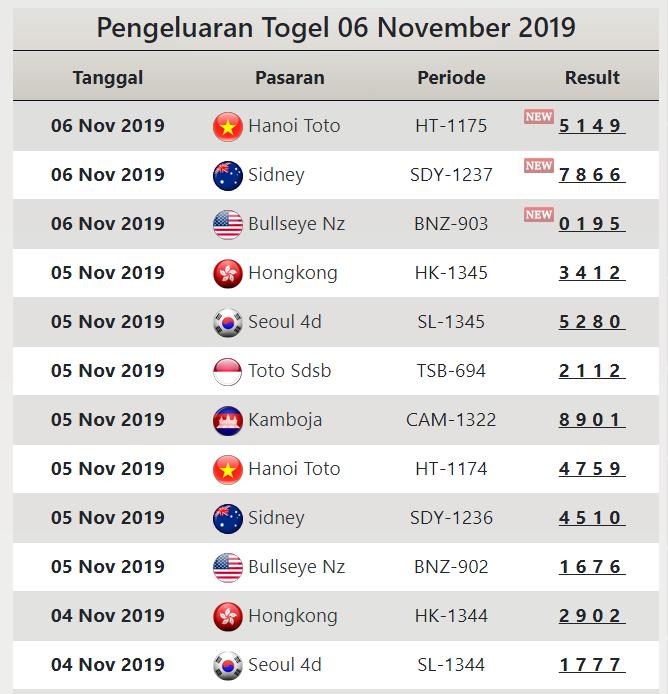 Pasartoto Situs Pengeluaran Togel Terlengkap Online World