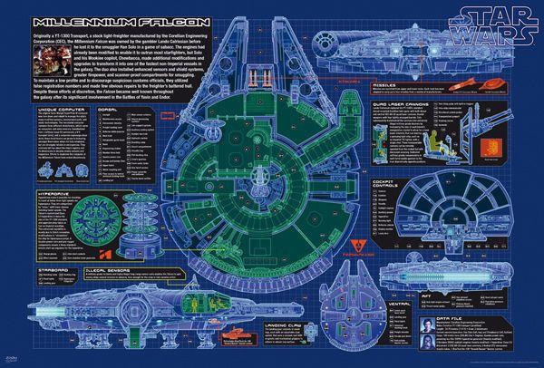Star wars - movie poster - millennium falcon blueprint   cutaway - fresh architecture blueprint posters