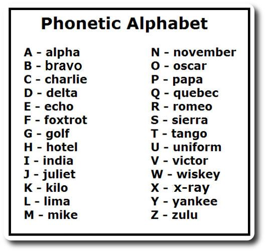 What Is The Letter N In The Phonetic Alphabet