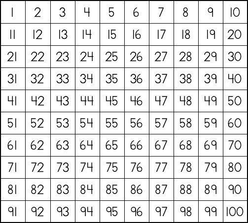 1 100 chart life and what not prime and composite numbers Math