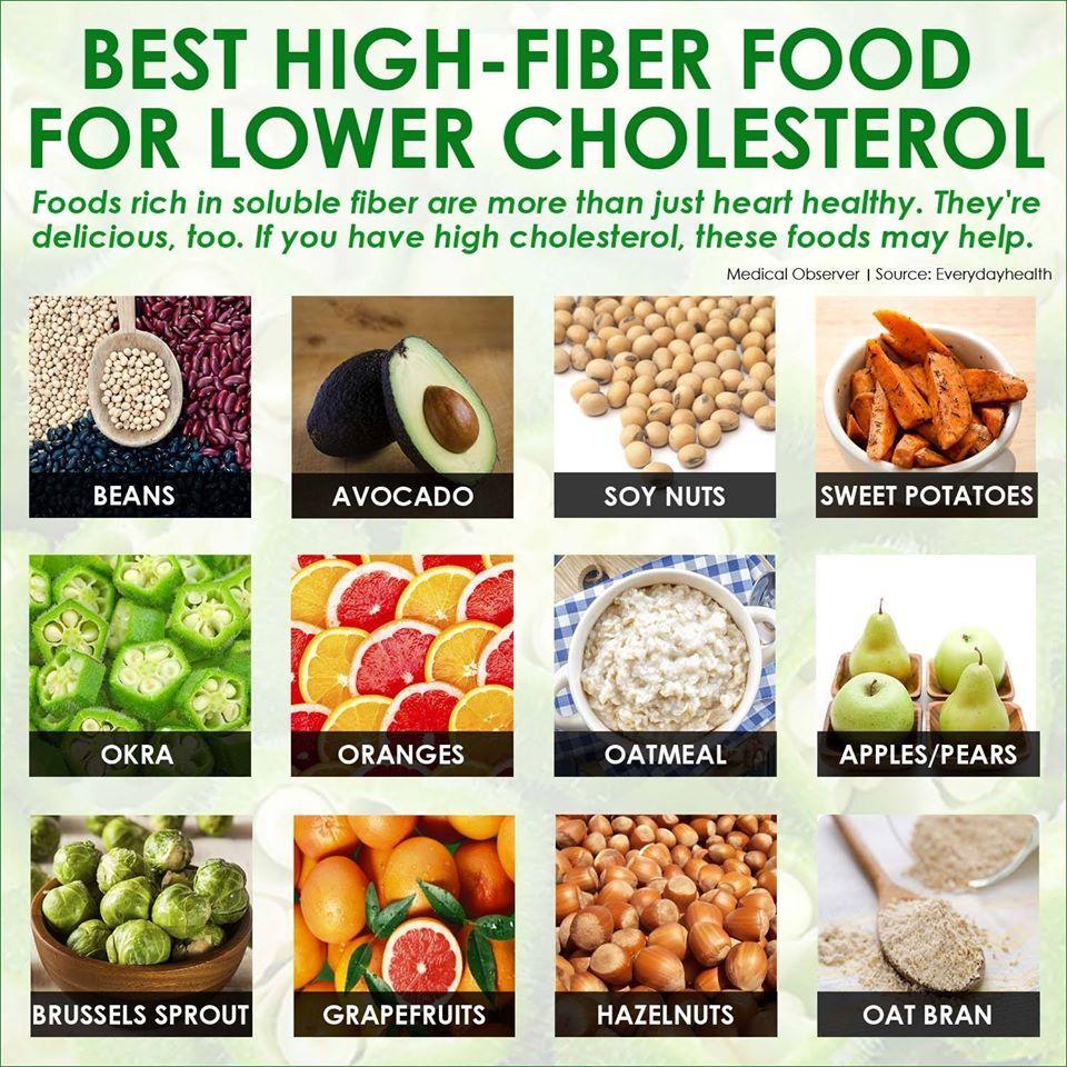 Best High Fiber Food For Lower Cholesterol High Fiber Foods Best High Fiber Foods Cholesterol Lowering Foods