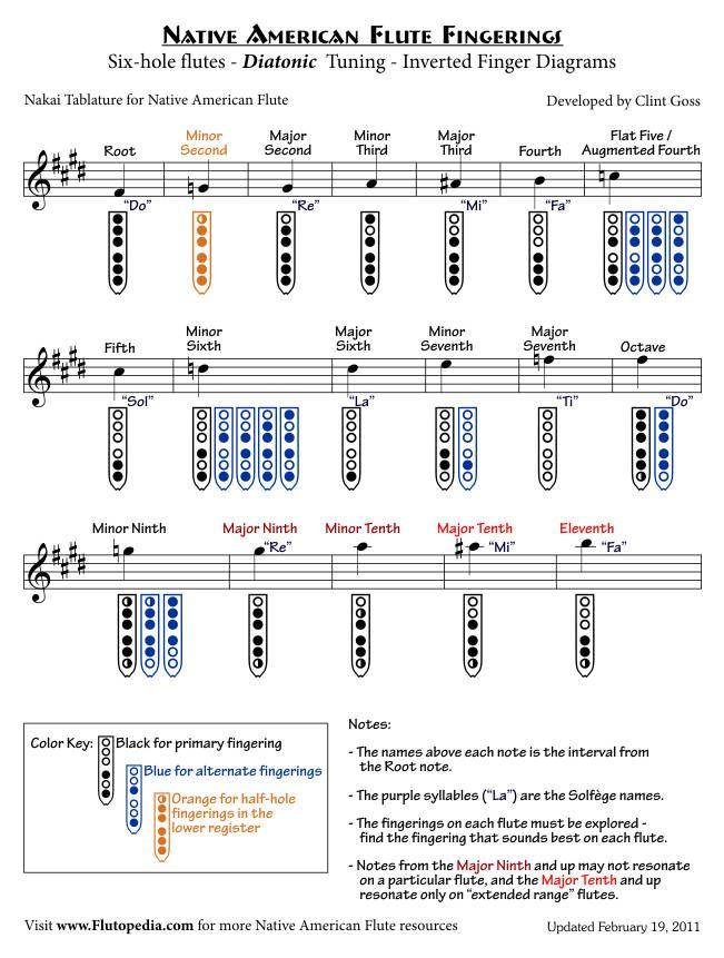 Flute Key Names Diagram - Electrical Work Wiring Diagram \u2022