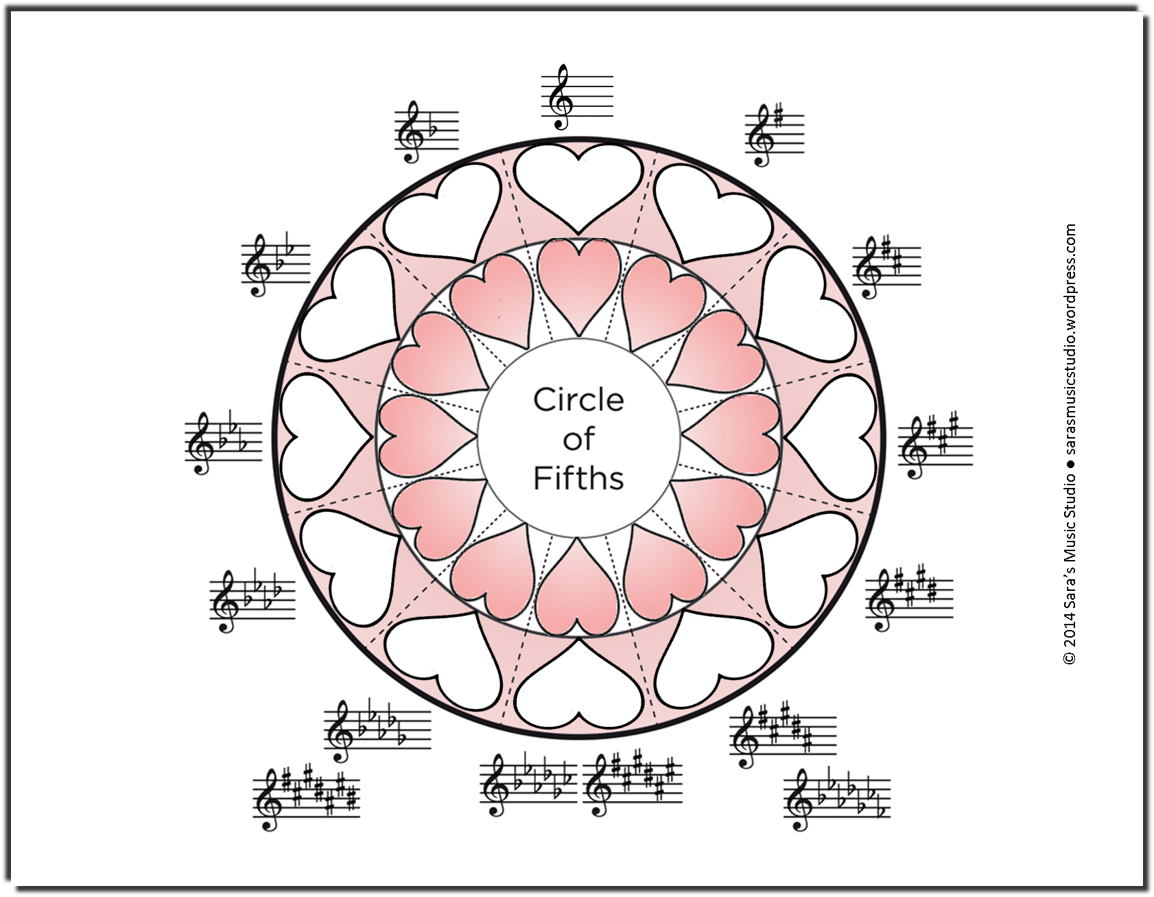 Valentine S Day Circle Of Fifths Challenge