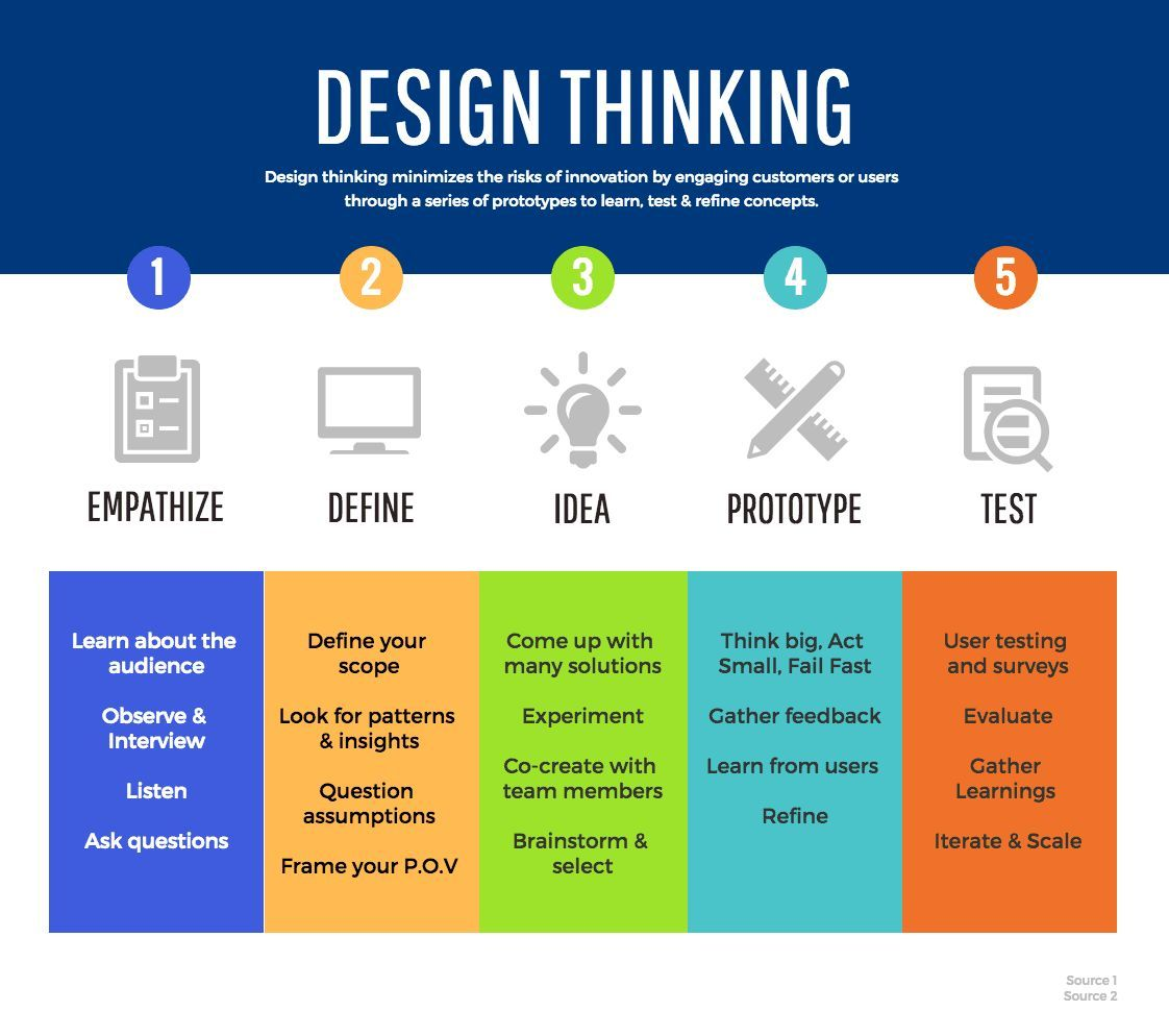 Column Process Infographic Template Design Thinking Process