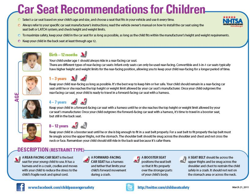 Car Seat Recommendations for Children. This is a great reference ...