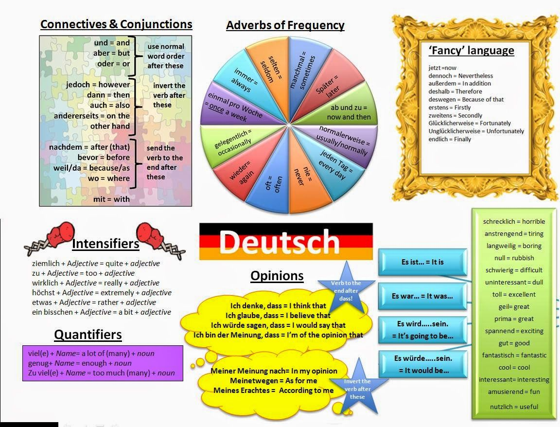 Improve Your German Learning Mat