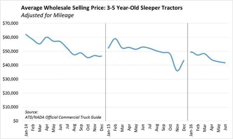 Unique Used Truck Prices Used trucks, Trucks, Toyota suv