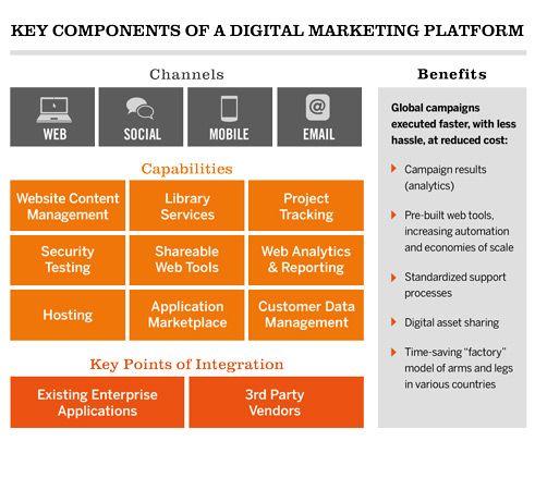 Digital Marketing Platform Digital Marketing Strategy Template Marketing Strategy Template Digital Marketing Strategy