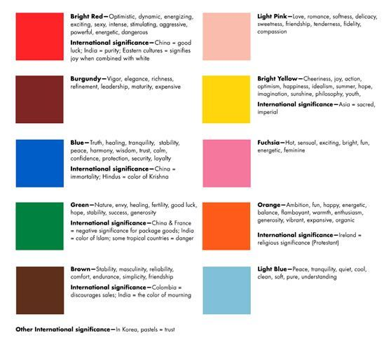 Psychology Meaning Of Colors In Interior Design Inforgraphics