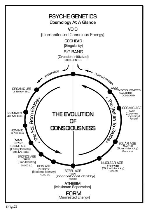 Psyche Genetic Lifecycle Cosmology Consciousness Hominid