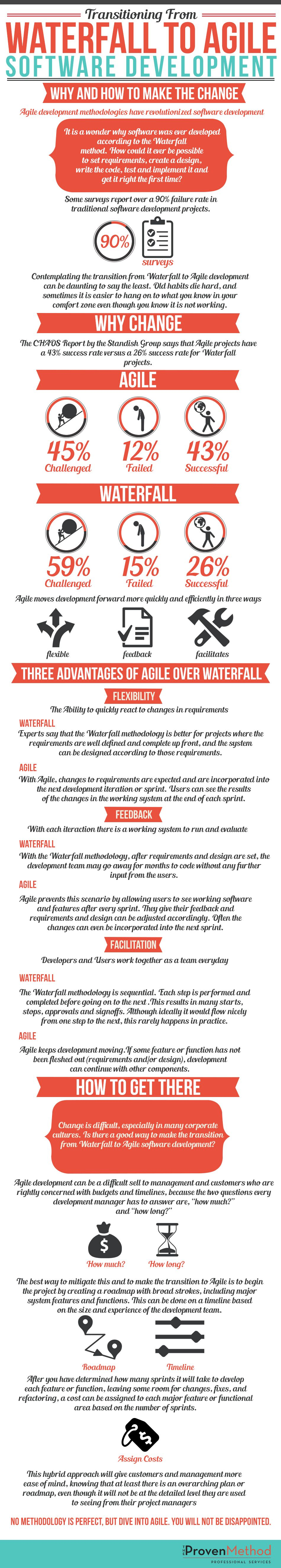 Agile Vs Waterfall Infographic Google Search Agile Project Management Project Management Tools Agile Software Development