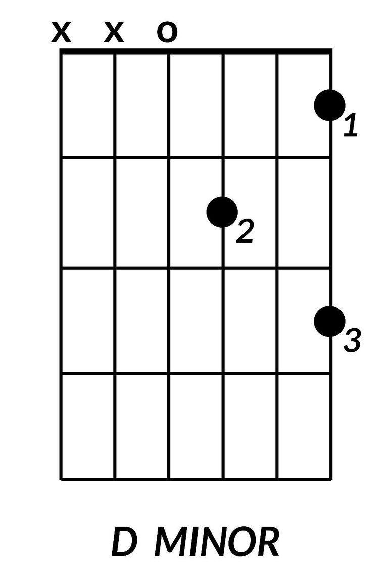 Funky D Minor Guitar Chord Motif Beginner Guitar Piano Chords