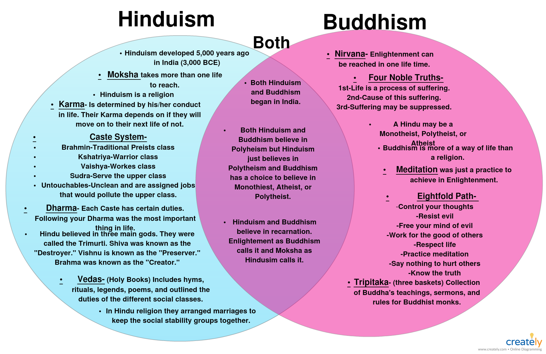 hight resolution of venn diagrams shows the similarities between hinduism and buddhism you can use this example for a class project or and educational purposes by simply