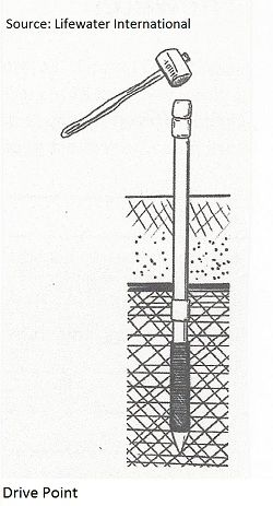 Hand dug wells and other manual methods to dig a well have