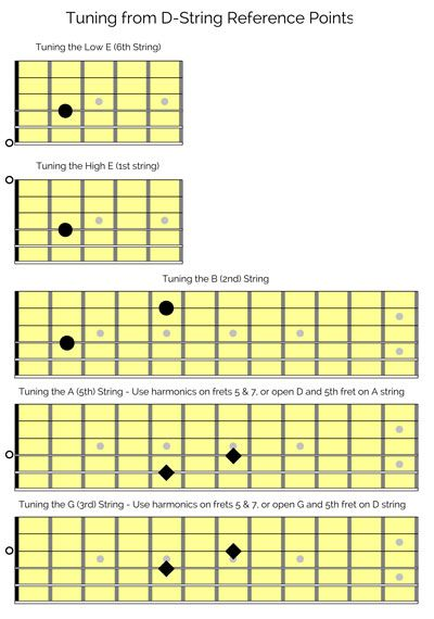 Tune Guitar Octave Reference Point Guitar Classical Guitar Lessons Guitar Tuning