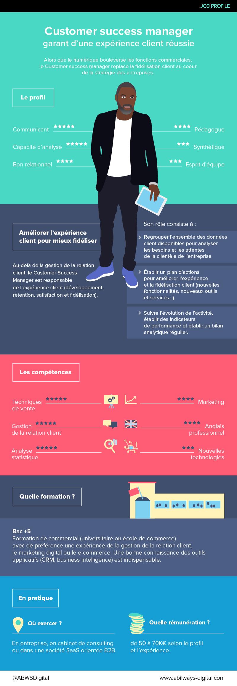 Infographie - Customer success manager | Expérience client ...