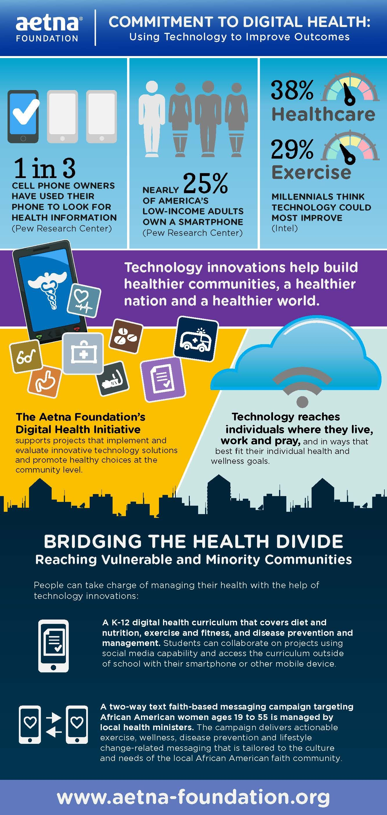 Bridging The Health Divide With Mhealth Infographic Brg Living