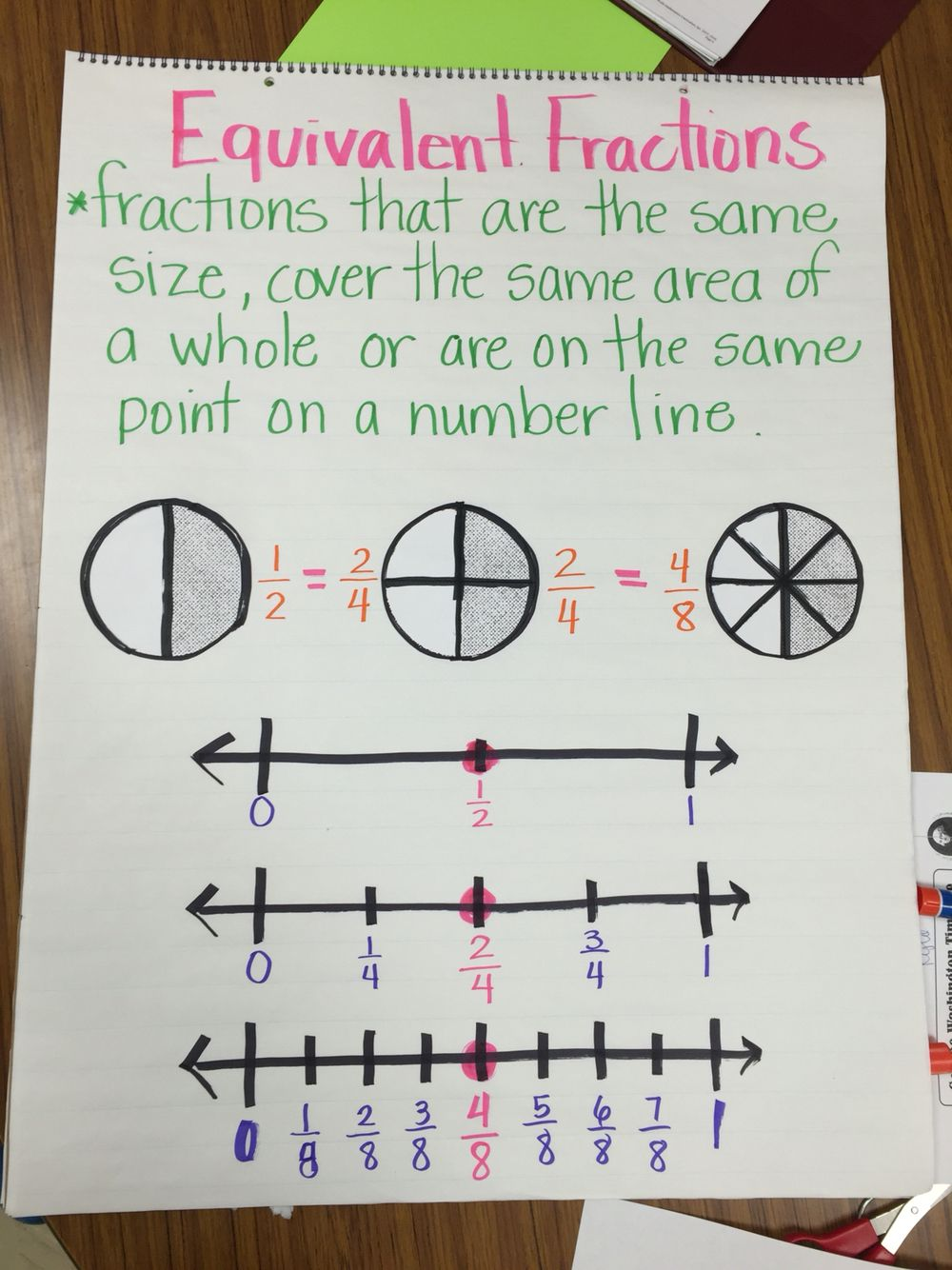equivalent fraction anchor chart | the big board of teacher