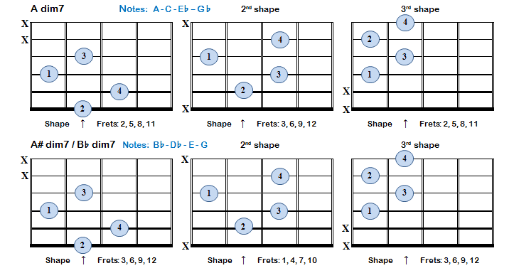 Diminished 7th chords consist of 3 minor 3rds above the root or ...