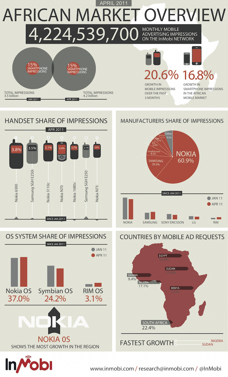 [Infographic] African Market Overview April 2011.