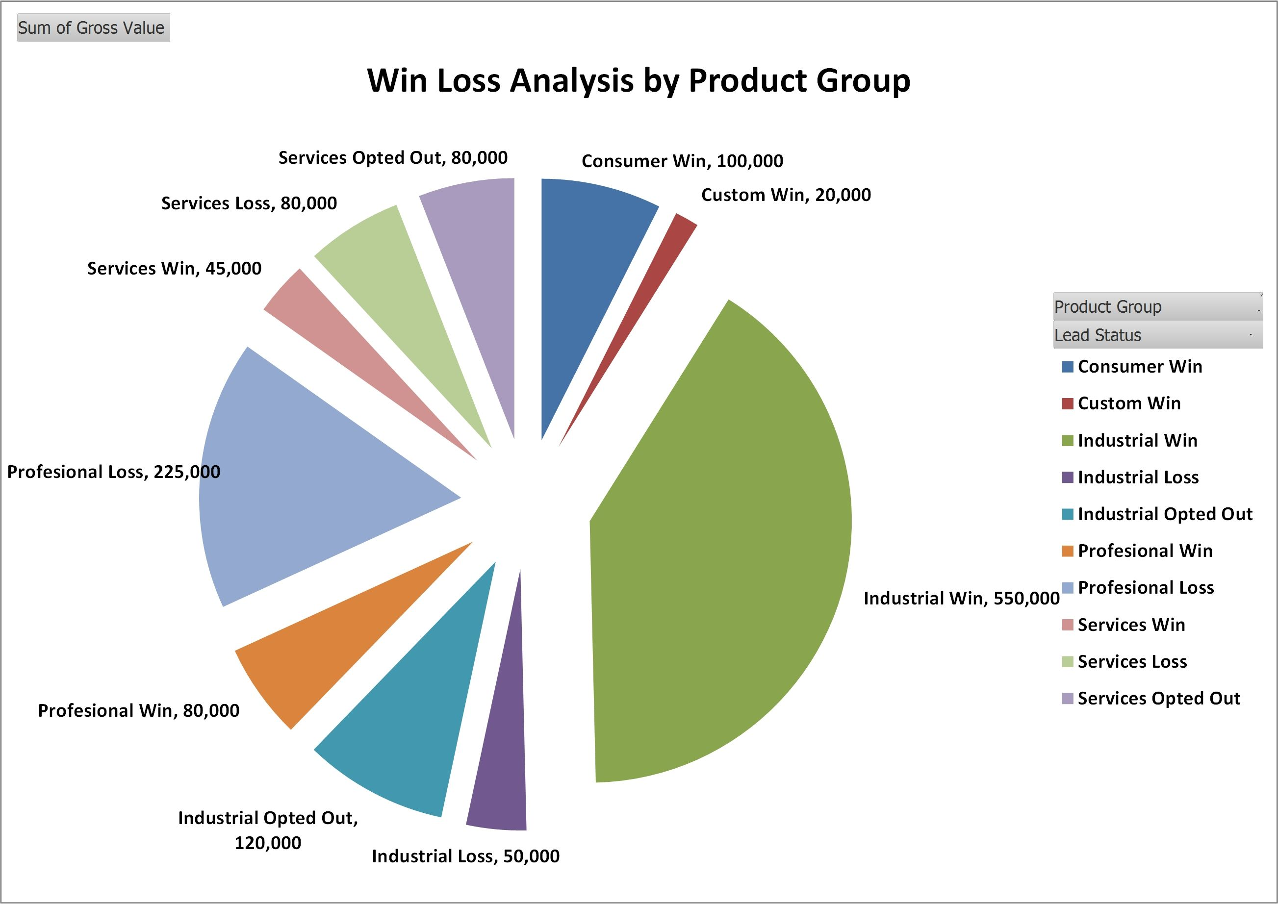 Win Loss Analysis By Product Group HttpWwwBusinesstoolsstore