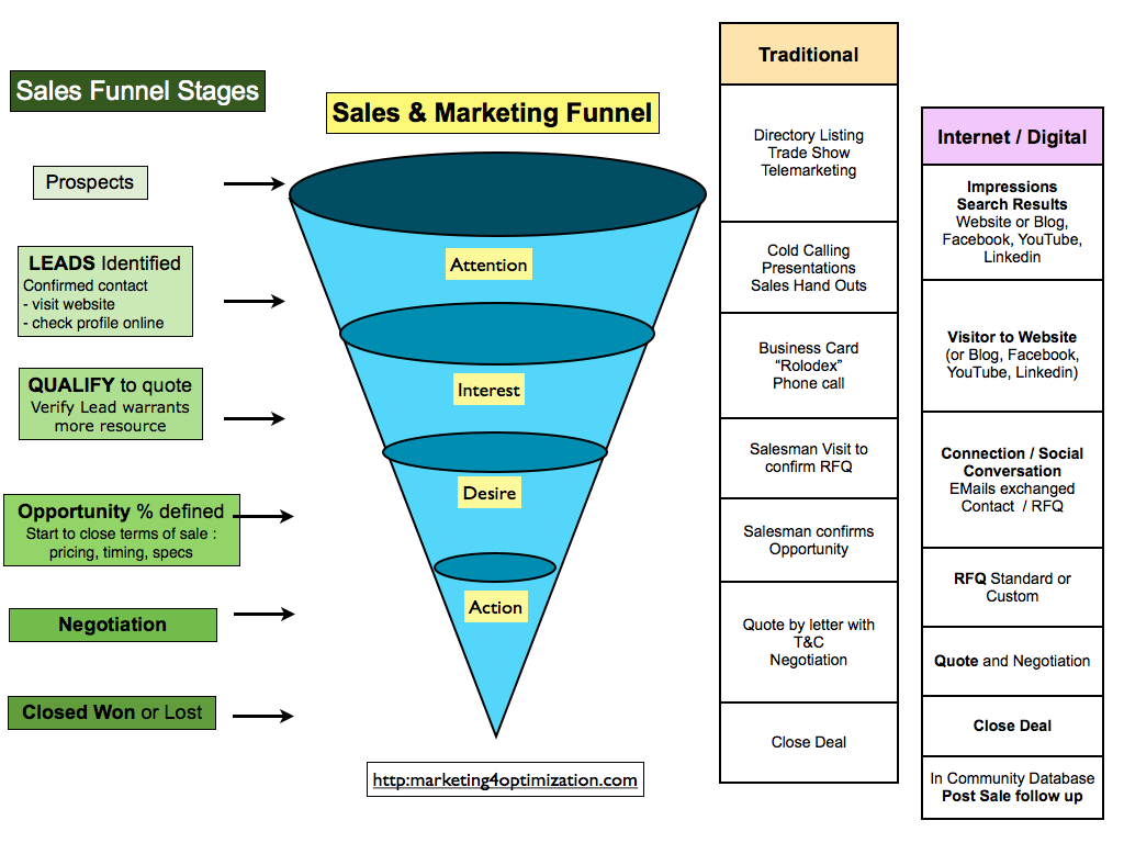 marketing pipeline template - sales pipeline stages and using internet digital
