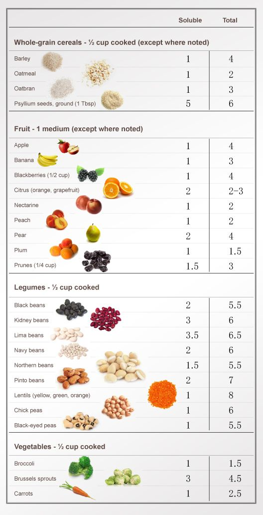 what are low trans fat high fiber diet