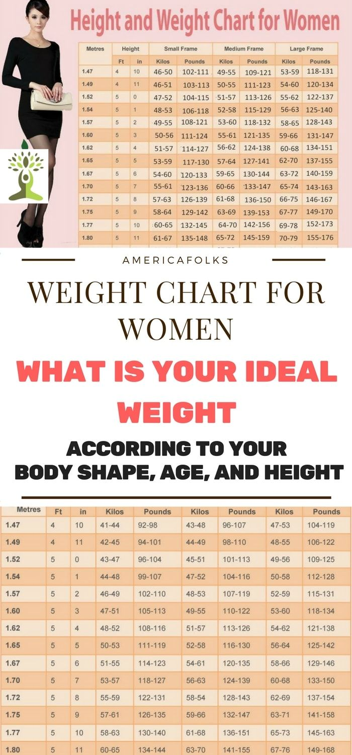 Weight chart for women what is your ideal weight according to your weight chart for women what is your ideal weight according to your body shape age and height weight charts and weight loss geenschuldenfo Gallery