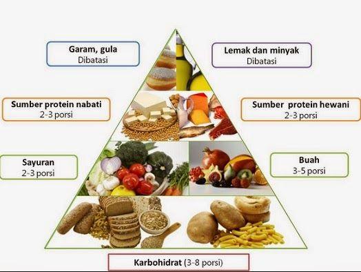 pola makan sehat bergizi dan seimbang Makanan sehat