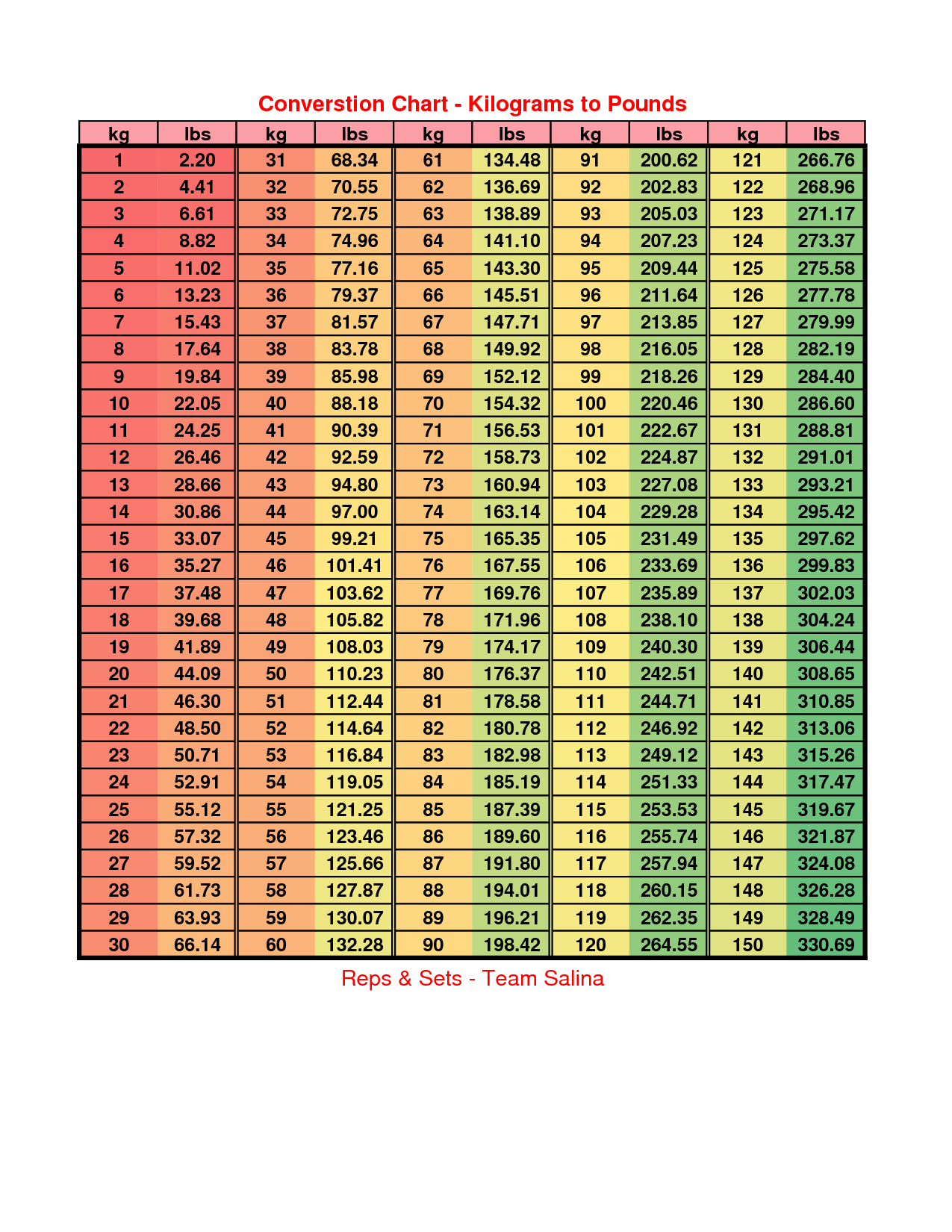 Lb To Kg Conversion Chart Pounds
