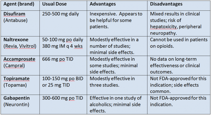 Medication for alchol