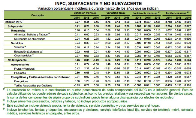 Tabla De Indices Nacional De Precios 2016 | newhairstylesformen2014