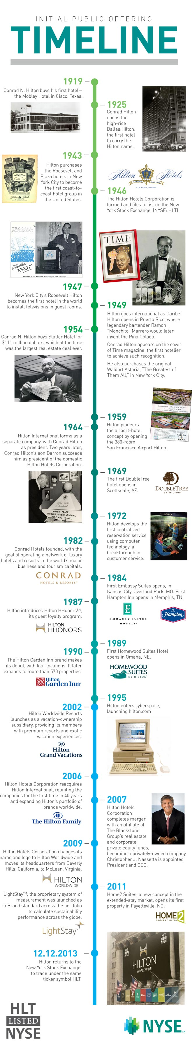 A Timeline Of Hilton Worldwide Milestones From The First Hotel In Texas To Return Nyse
