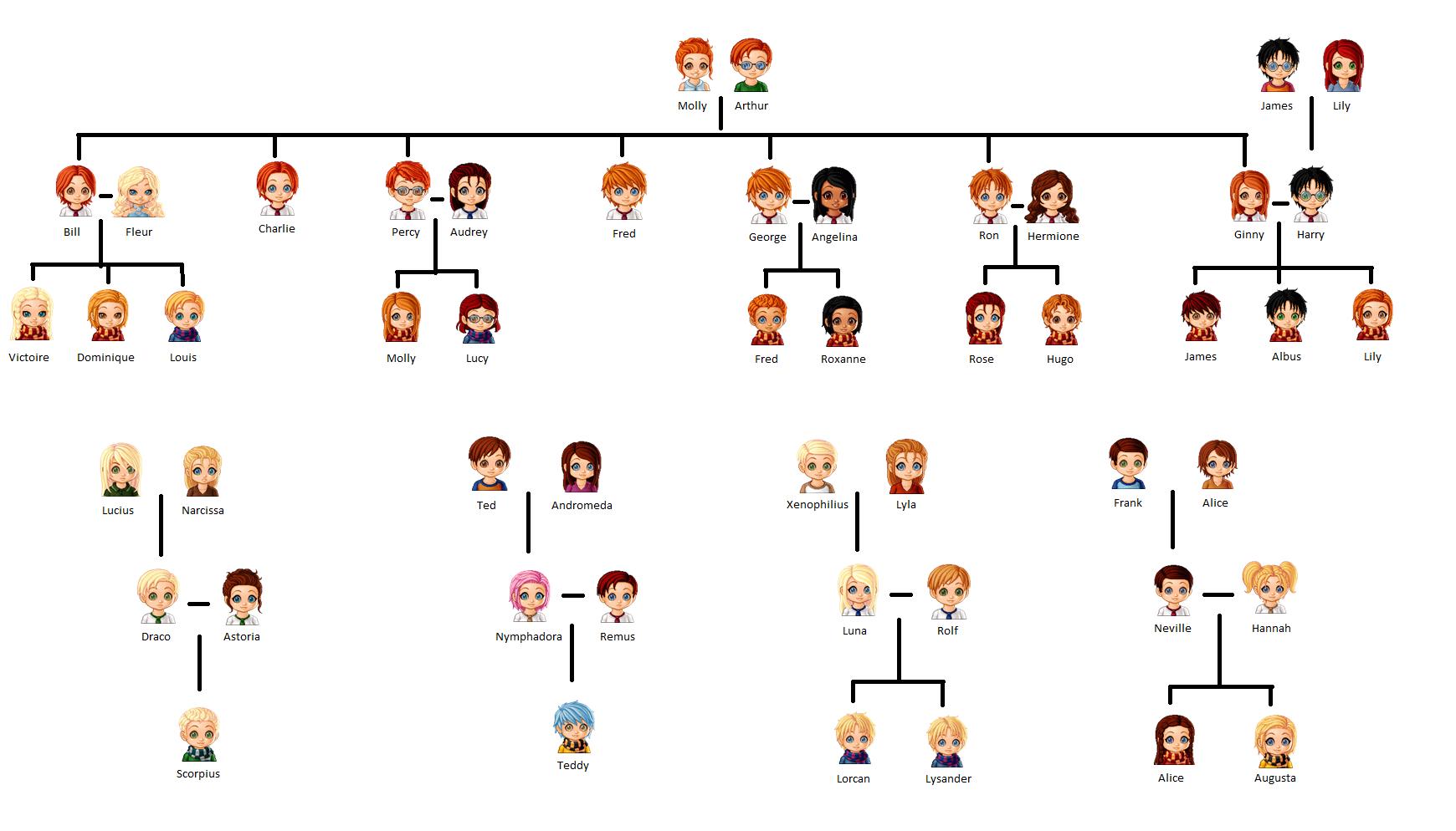 Next Generation Harry Potter Next Generation Harry Potter Family Tree Harry Potter Universal