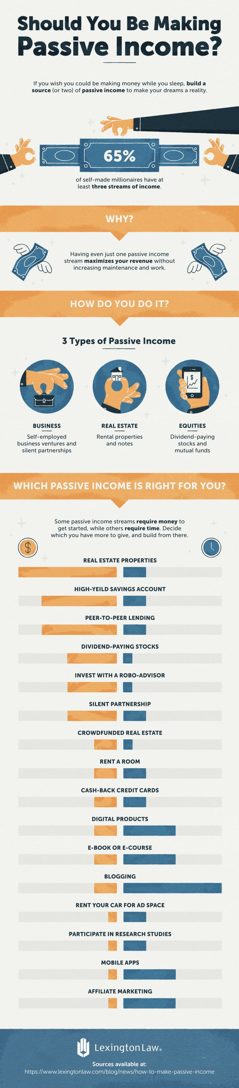 How To Make Passive Income Why You Should Lexington Law In 2021 Passive Income Passive Income Real Estate Lexington Law