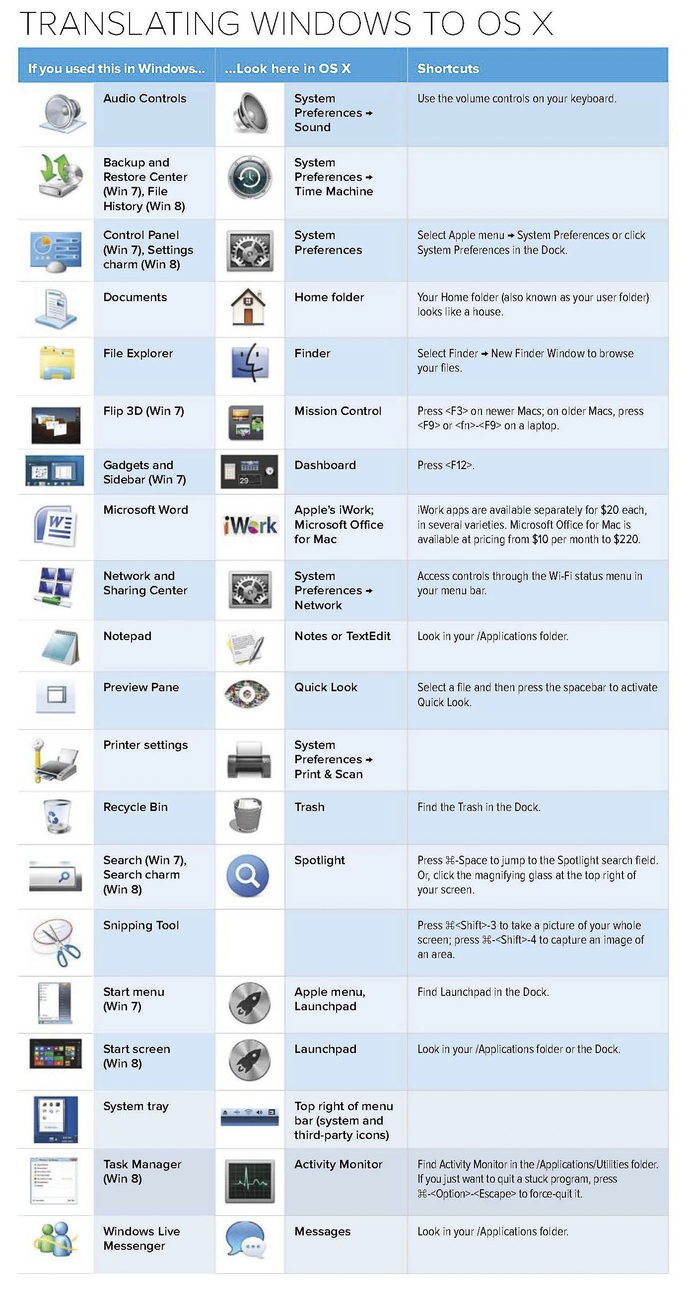 Understanding Macosx From Pc System Restore Panel Systems Book