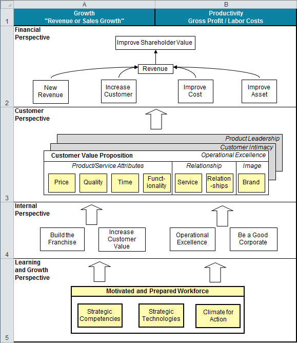 Balanced Scorecard Template Excel Align To Kpis In 2020 Business Strategy Management Strategic Planning Template Corporate Strategy