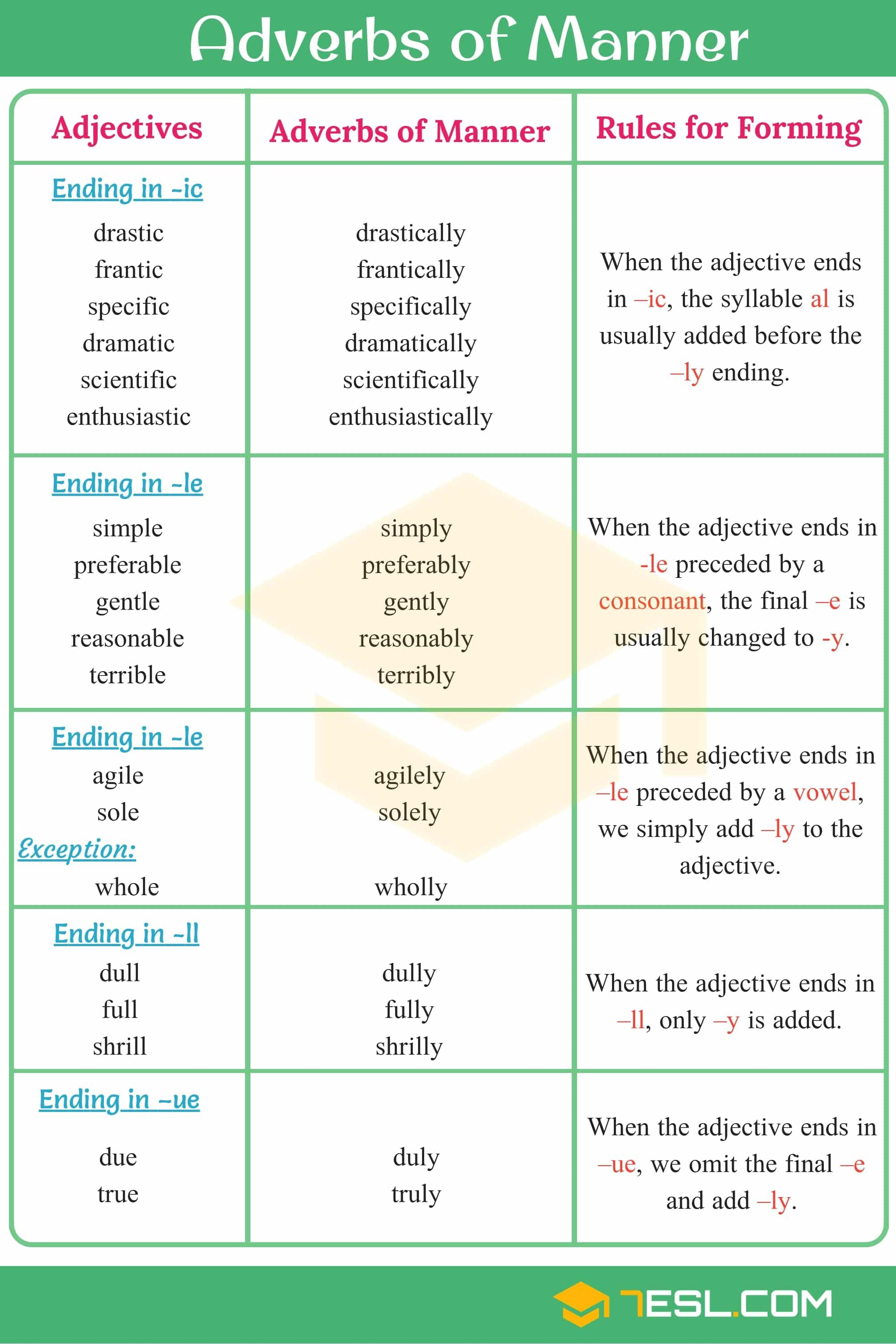 Adverbs Of Manner Useful Rules List Amp Examples